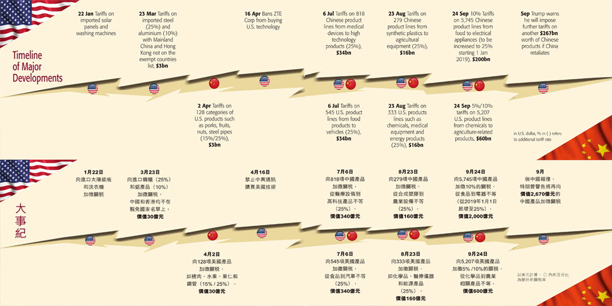 Timeline of Major Developments, Trade War<br/>貿易戰大事紀
