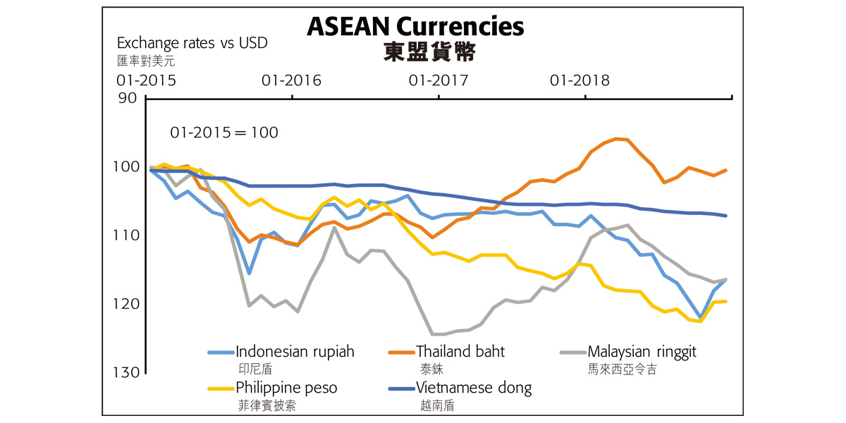 Is ASEAN a Safe Haven From the Trade War?