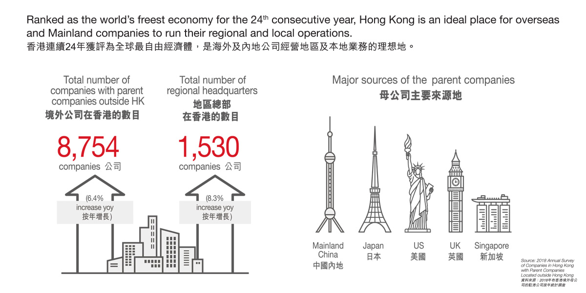 Hong Kong Is Home For Business