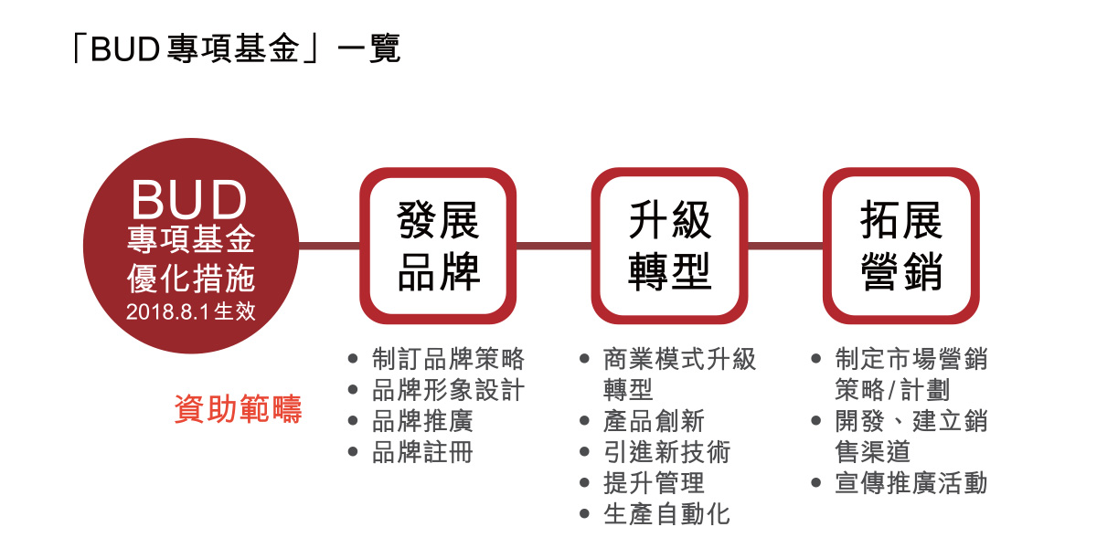 Helping SMEs Expand into Emerging Markets協助中小企開拓新興市場