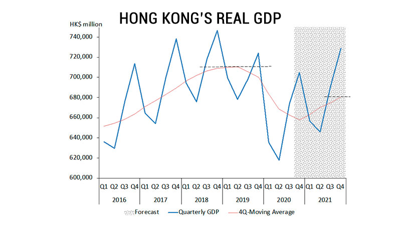 Hong Kong's Real GDP